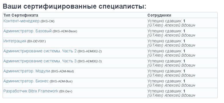 Сертификаты Битрик